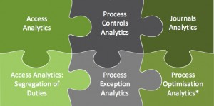 SRS exception analytics jigsaw