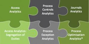 SRS exception analytics jigsaw